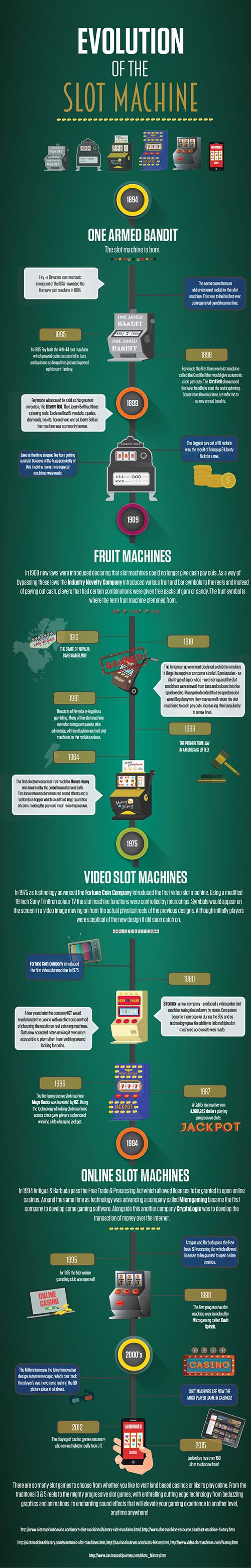How Slot Machines Evolved
